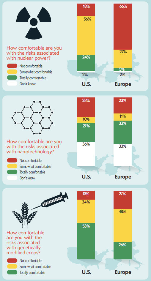 2010 uma incerta antropologia pgina 2 higher proportions of respondents from europe worry about nuclear power and genetically modified crops than those from the us in this grouping fandeluxe