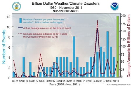 Abril 2012 uma incerta antropologia for a country with several billion dollar weather disasters a year investment in reasonable computer resrouces for nwp is obvious fandeluxe Images